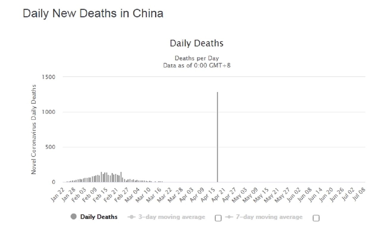 Name:  China Deaths COVID-19.jpg