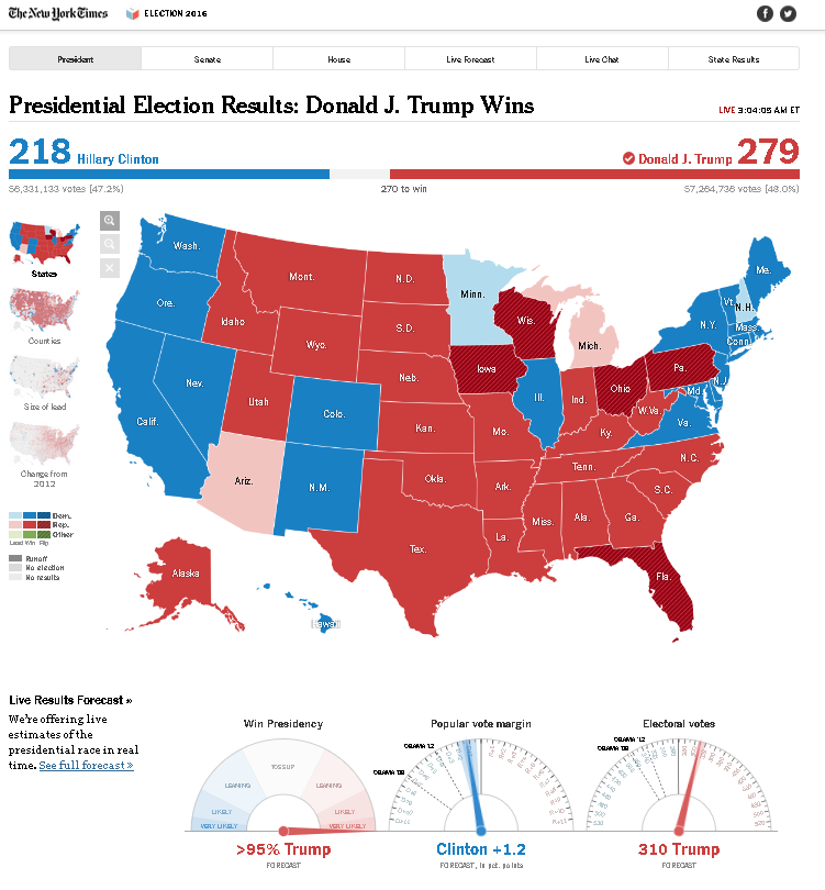 Name:  Trump_Wins_NYTimes_304AM_ET.png Views: 206 Size:  146.7 KB