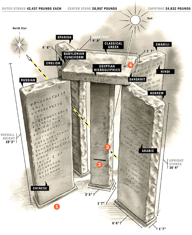 Name:  Georgia guidestones Guide.jpg