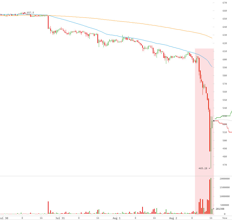 Name:  Bitcoin Plunges around Ninth of Av.jpg
